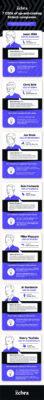 FINTECH COMPANIES - Infographic