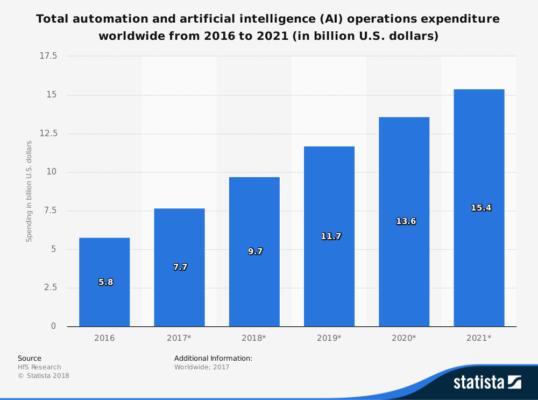 Automation & AI