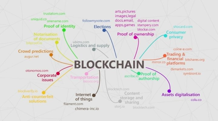 Blockchain Technology1