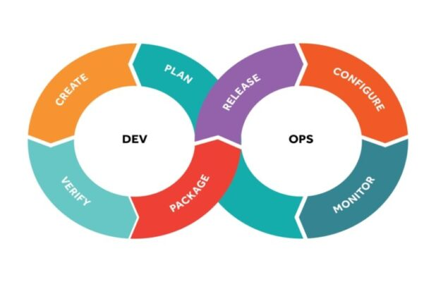 DevOps methodologies